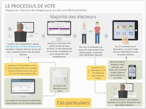 organisation d un bureau de vote bureau de vote election dp 28 images elections l 233