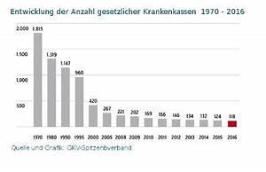 Gesetzliche Krankenversicherung Berechnen : krankenkassen in deutschland ~ Themetempest.com Abrechnung