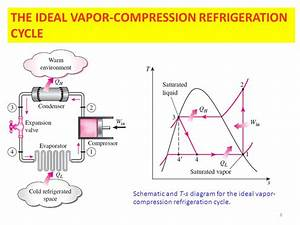 Refrigeration Cycles Chapter 11  Ert 206  4 Thermodynamics