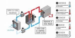 Pac Eau Eau : pompe chaleur air eau devis gratuit technitoit ~ Melissatoandfro.com Idées de Décoration