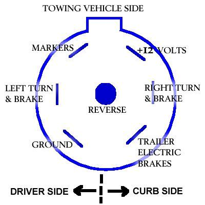Standard Seven Way Plug Wiring Diagram Ford Truck