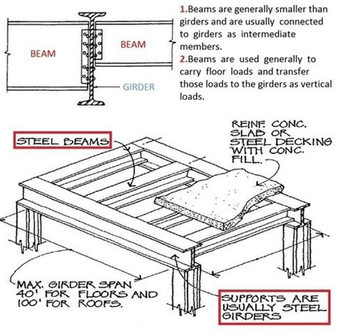 difference   beam   girder