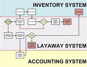 Cycle Count Process Flow Diagram Wiring Diagram Database