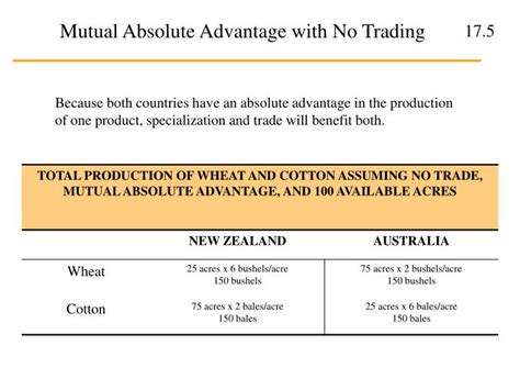 Ch. 17 International Trade And Comparative Advantage
