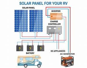 For Solar Panel Rv Installation