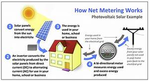 Renewables Net Metering  U2013 Consumers Power Inc