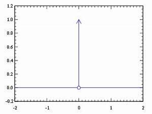 Delta Funktion Integral Berechnen : 160 lectures ~ Themetempest.com Abrechnung