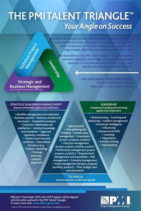 management  pmi talent triangletm skill examples