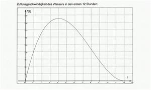Fläche Unter Graph Berechnen : mathe grundkurs ganzrationale funktion f t zuflussgeschwindigkeit mathelounge ~ Themetempest.com Abrechnung