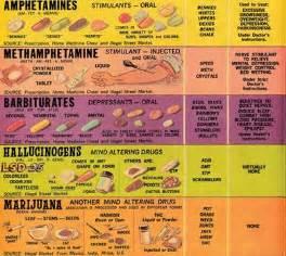 Methamphetamine Drug Chart