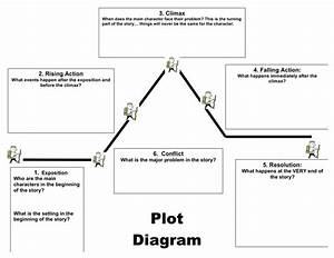 Plot Diagram Template In Word And Pdf Formats