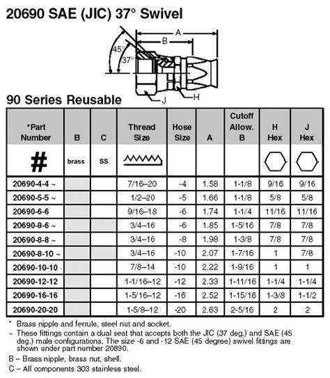 Identifying thread size and pitch. 20690-4-4C Parker Parflex | 90 SAE (JIC) 37° Swivel | Valin