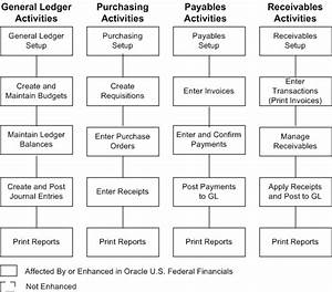 Oracle U S  Federal Financials User Guide