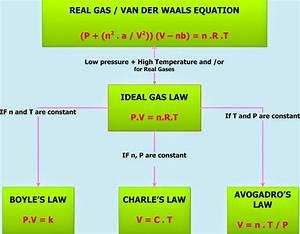 Gas Laws  U2013 Ideal Gas Law