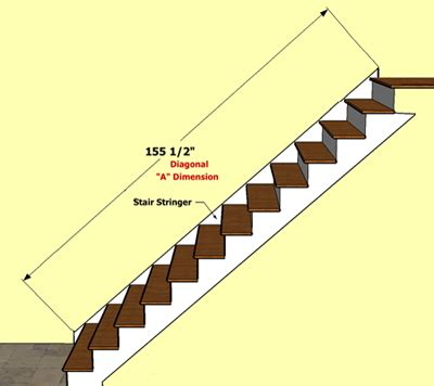 wainscoting america   measure  staircase stringers