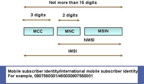 Mobile Subscriber Identification Number by Cdma User Identification Parameters The Telecom Generations