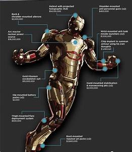 It's quite expensive to be Iron Man. In fact, the high ...