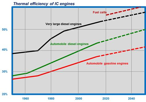 Electric Car Engine Efficiency by Thermal Efficiency And Emissions Elsewhere From Electric