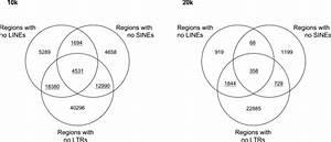 Venn Diagrams Showing The Overlap Between Genomic Regions
