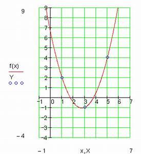 Achsenschnittpunkte Berechnen Quadratische Funktion : funktionsgleichung parabel durch drei punkte mathe brinkmann ~ Themetempest.com Abrechnung