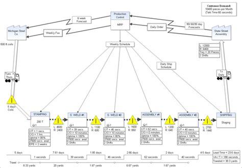 igrafx flowcharter process mapping process modeling