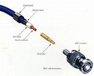How To  Attaching A Bnc Connector To Thinnet Cable Page 2