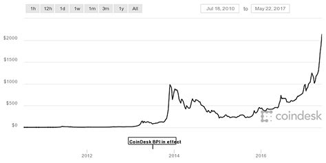 This is the year that bitcoin began its real climb. Someone bought 2 pizzas with 10,000 bitcoins in 2010 ...