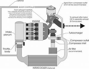 Twin Turbo Boost Controller Diagram  Use Secondary Ports On Wg U0026 39 S