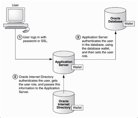 Configuring Authentication - 11g Release 2 (11.2