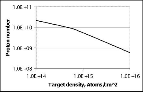Proton Number by Proton Number Corresponding To Equilibrium Between Heating
