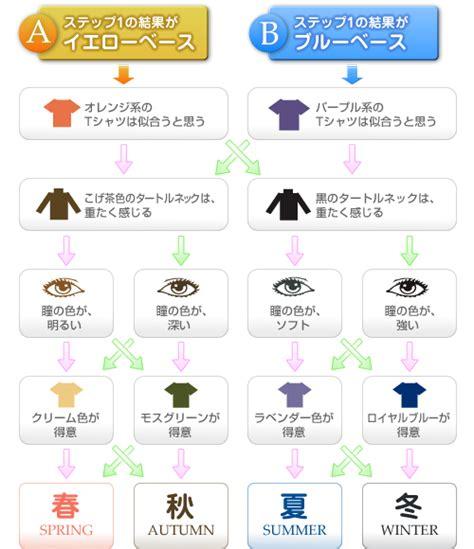 パーソナル カラー テスト ケイ テスト