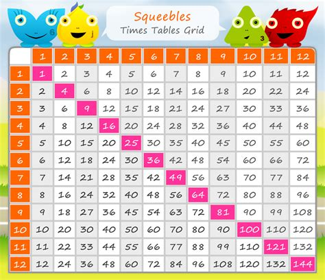 printable multiplication table 1 to 12 free
