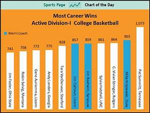 CHART: Most Wins Among Active College Basketball Coaches ...