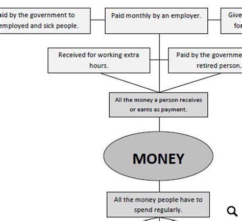 money personal finance worksheet