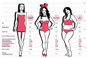 What is the Ideal Female Body Shape and Why? | Cosmetic ...