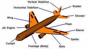 Airplane Parts And Their Function