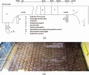 Hydraulic Flume   A  Diagram Of Flume With Main Dimensions