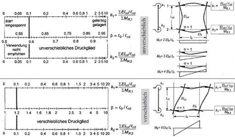 formel für länge fl 228 chentr 228 gheitsmoment berechnen fl chentr gheitsmomente