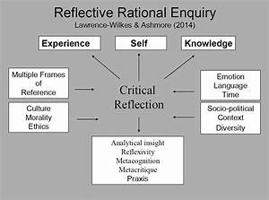 Reflective Practice  Models And Process