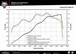 Yamaha Chart Remus Hypercone Slip On Exhaust Yamaha Fz 10 Mt 10 2017