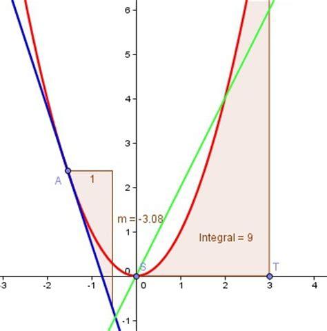 schritt die grundlegende integralfunktion geogebra