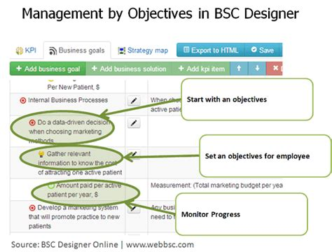 manage by objective template 5 steps of management by objectives with bsc designer bsc designer