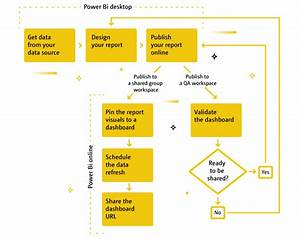 Using Power Bi For Sharepoint Reporting