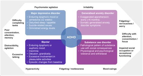 symptoms  adhd inattention hyperactivity