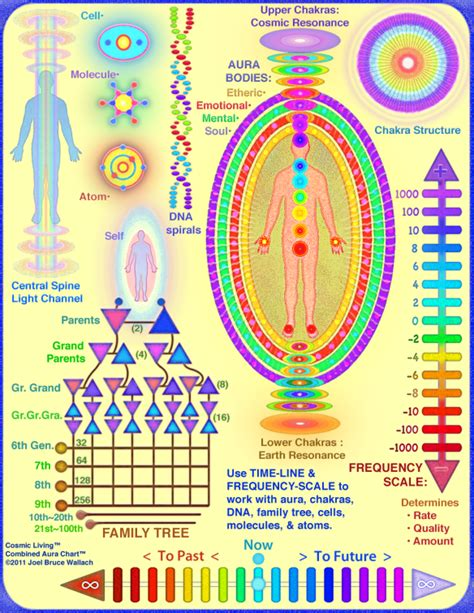 chakra colors in order chakras gemstones and crystals for self healing
