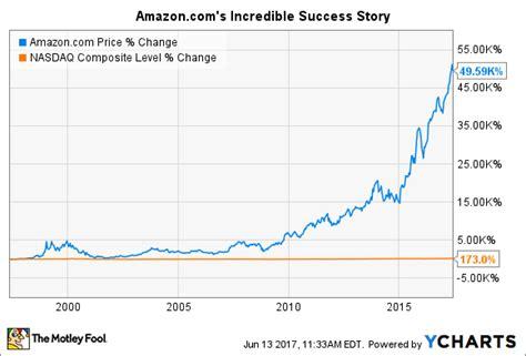 When Will Amazon.com Split Its Stock Again? -- The Motley Fool