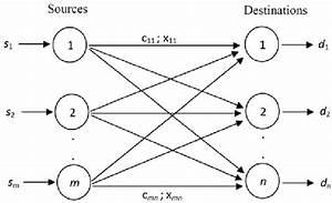 Network Flow Model Of The Transportation Problem