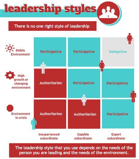 leader   adapt   leadership style based