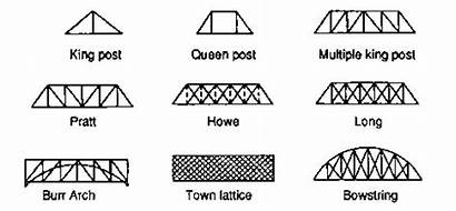 Trusses Types Truss Basic Engineering Civil Forms