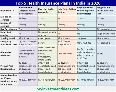 This report presents data on health insurance coverage in the united states based on information collected in the 2019 cps asec. 5 Best Health Insurance Plans in India for 2020